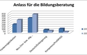 Anlass für die Bildungsberatung © Allgäu GmbH