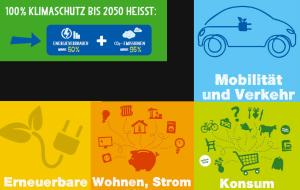 Klimaschutz Allgäu © Allgäu GmbH