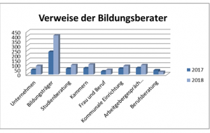 Verweise der Bildungsberater © Allgäu GmbH